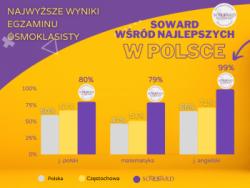 Nasi Ósmoklasiści wśród najlepszych uczniów w Polsce!